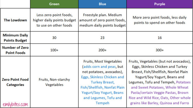 New MyWW Weight Watchers Plan Comparison Chart